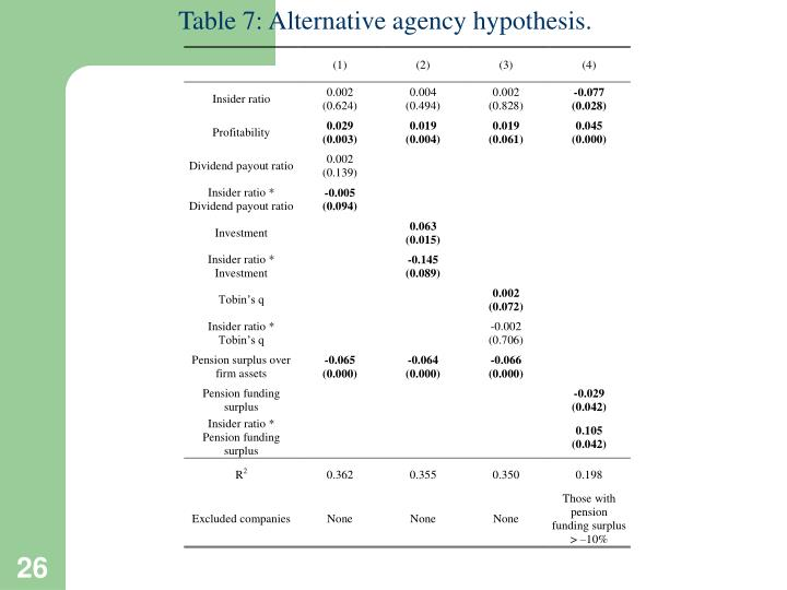 Table 7: Alternative agency hypothesis.