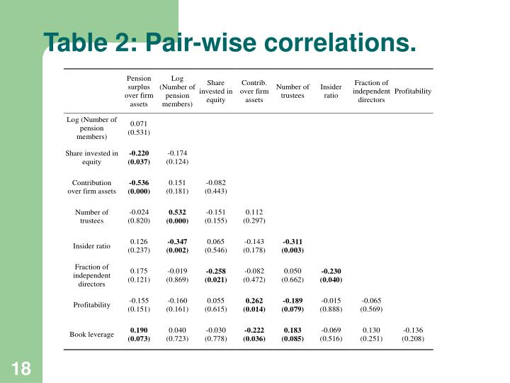 Table 2: Pair-wise correlations.
