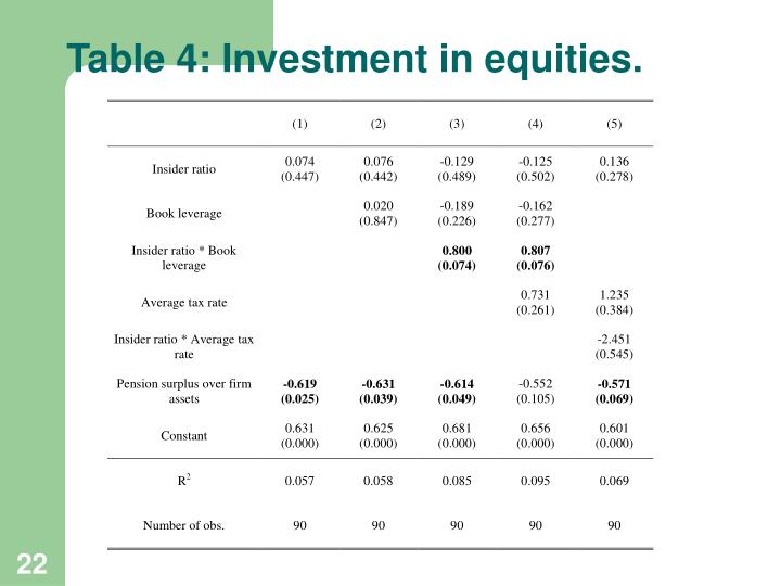 Table 4: Investment in equities.