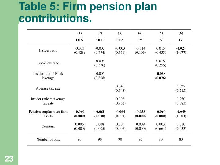 Table 5: Firm pension plan contributions.