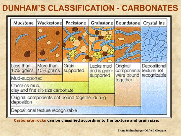 DUNHAM'S CLASSIFICATION - CARBONATES