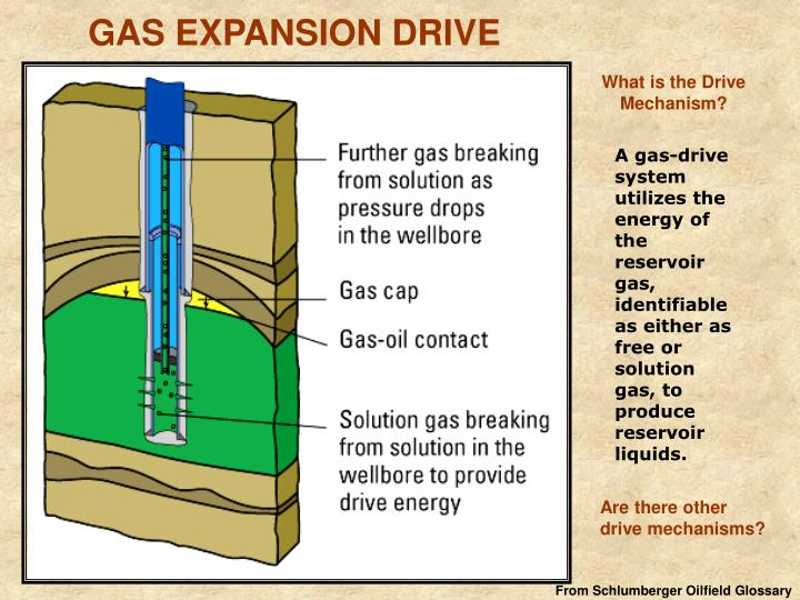 GAS EXPANSION DRIVE