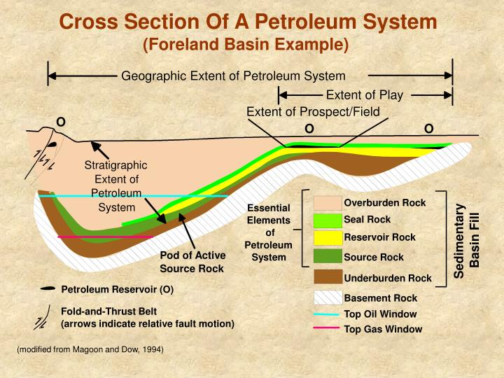 Geographic Extent of Petroleum System