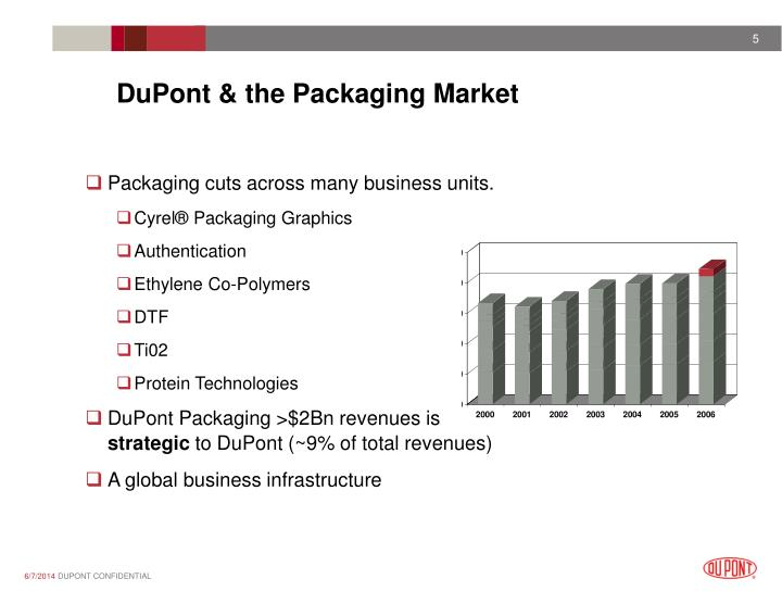 DuPont & the Packaging Market