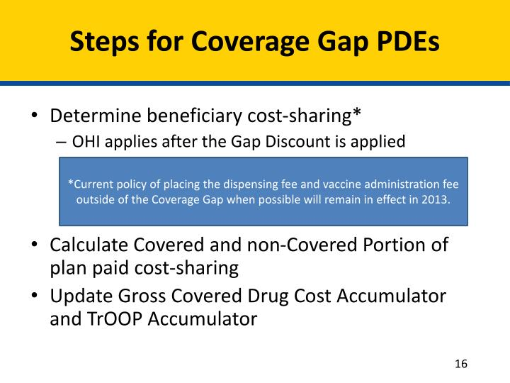 Steps for Coverage Gap PDEs