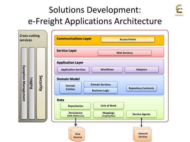 Solutions Development: