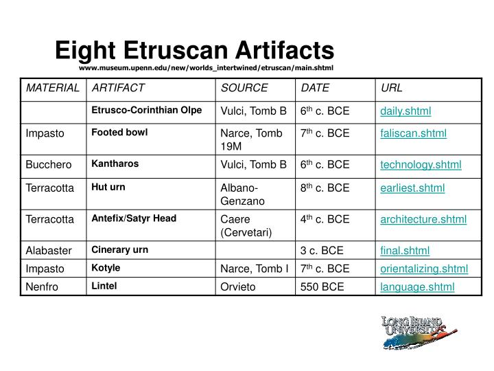 Eight Etruscan Artifacts