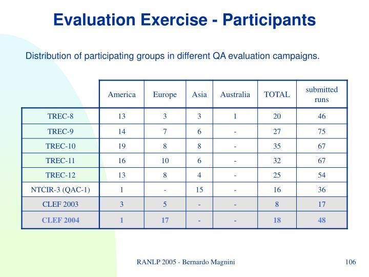 Evaluation Exercise - Participants