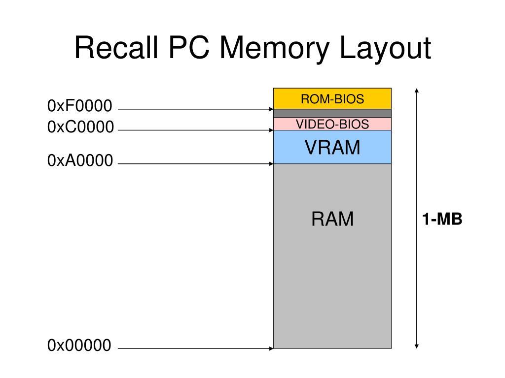 Recall PC Memory Layout