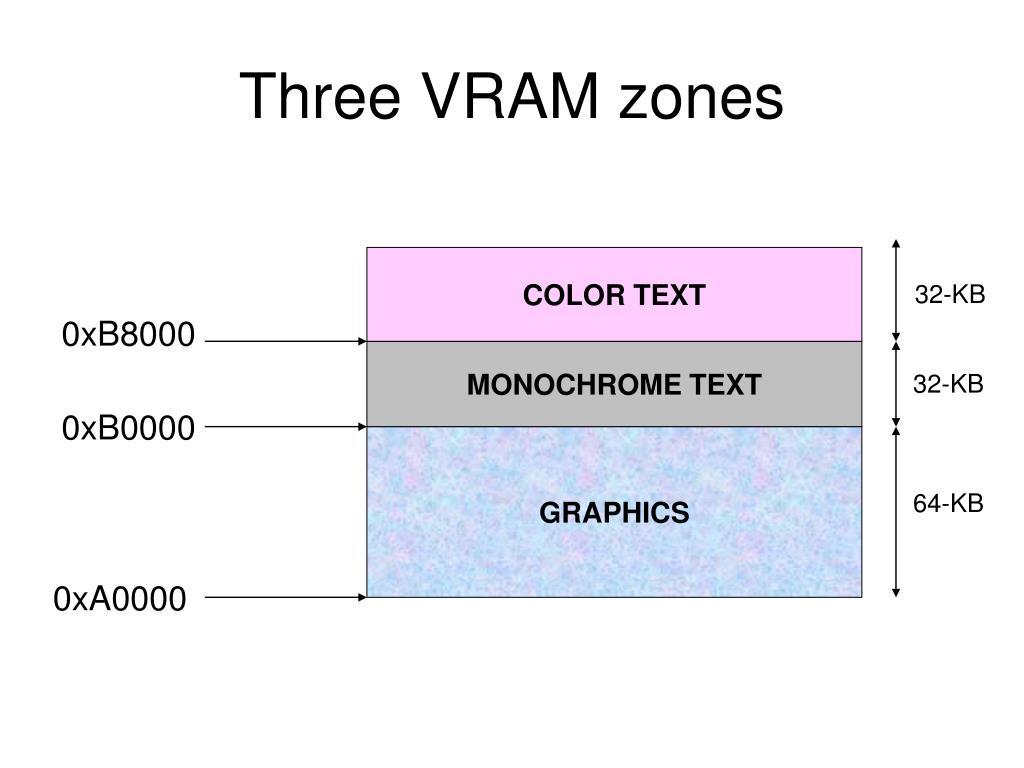 Three VRAM zones