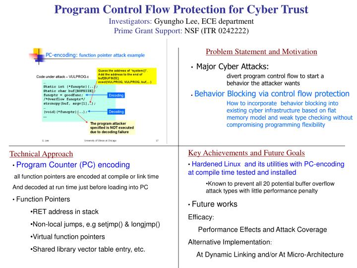 Program Control Flow Protection for Cyber Trust