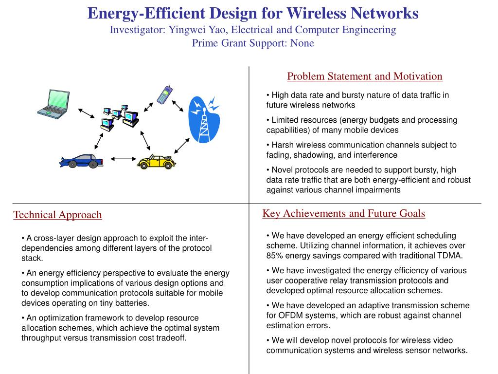 Energy-Efficient Design for Wireless Networks