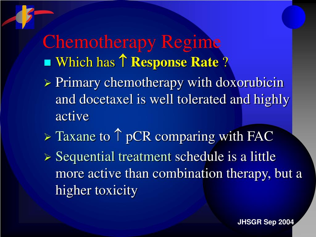 Chemotherapy Regime