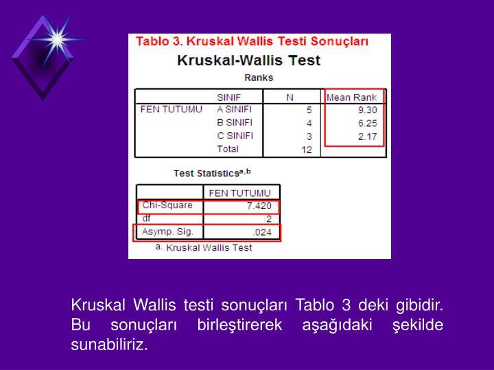 Kruskal Wallis testi sonular Tablo 3 deki gibidir. Bu sonular birletirerek aadaki ekilde sunabiliriz.