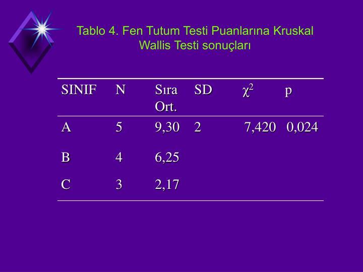 Tablo 4. Fen Tutum Testi Puanlarna Kruskal Wallis Testi sonular
