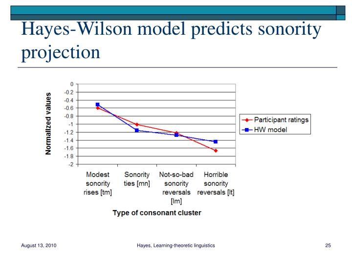 Hayes-Wilson model predicts sonority projection