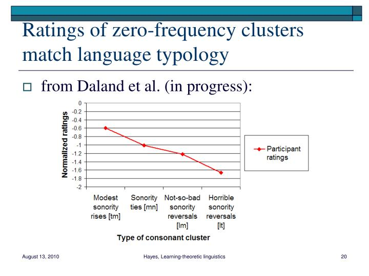 Ratings of zero-frequency clusters match language typology