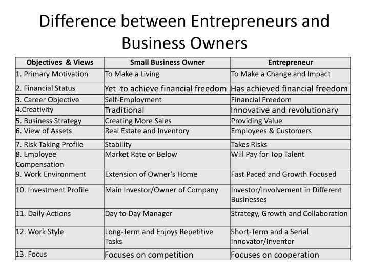 Difference between Entrepreneurs and Business Owners