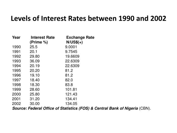 Levels of Interest Rates between 1990 and 2002