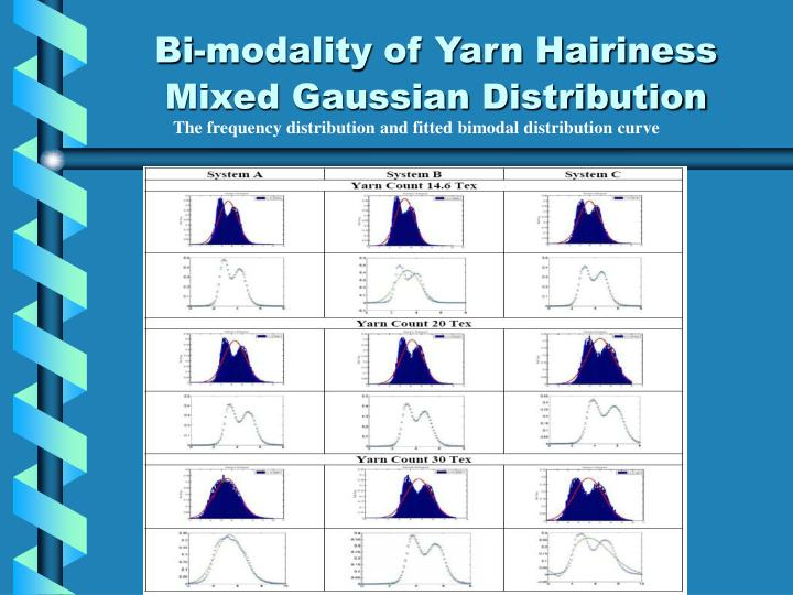 Bi-modality of Yarn Hairiness