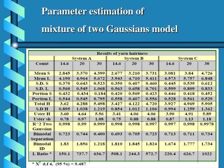 Parameter estimat