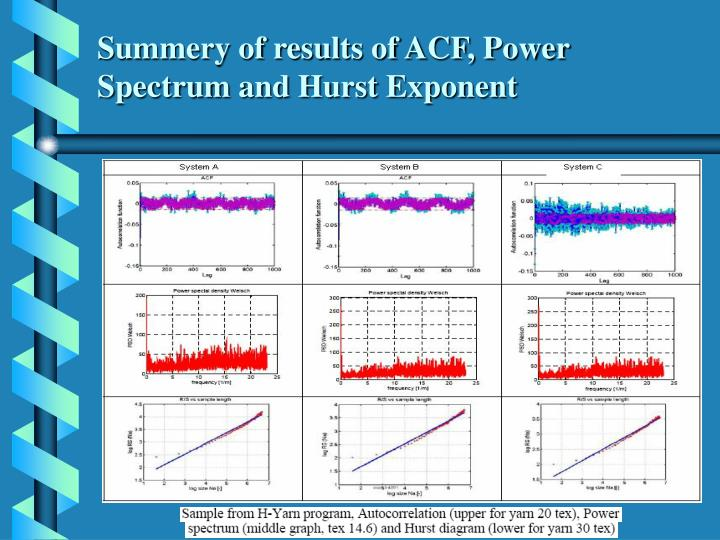 Summery of results of ACF, Power Spectrum and Hurst Exponent