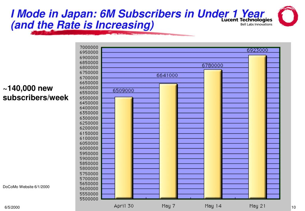 I Mode in Japan: 6M Subscribers in Under 1 Year