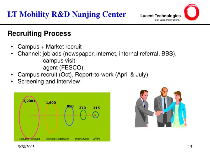 LT Mobility R&D Nanjing Center