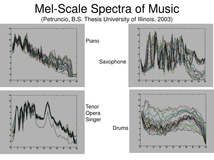 Mel-Scale Spectra of Music