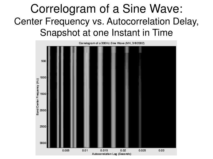 Correlogram of a Sine Wave: