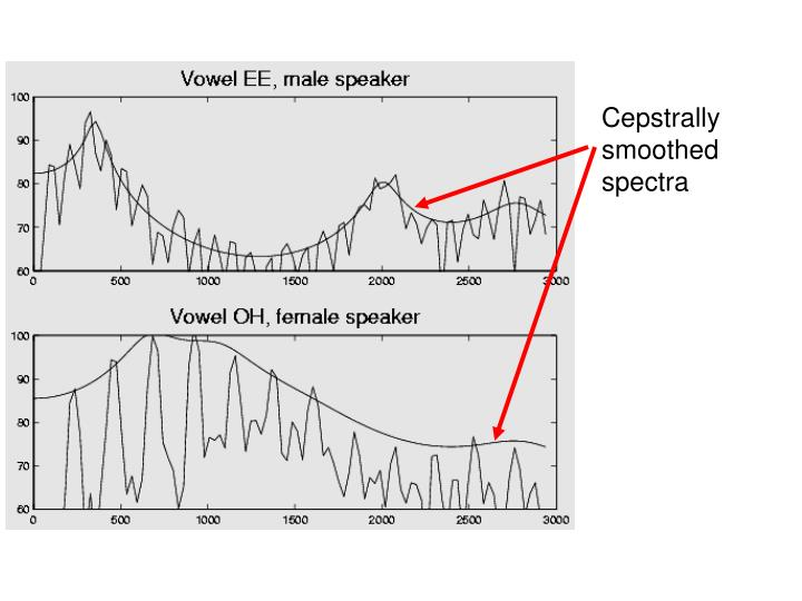 Cepstrally smoothed spectra