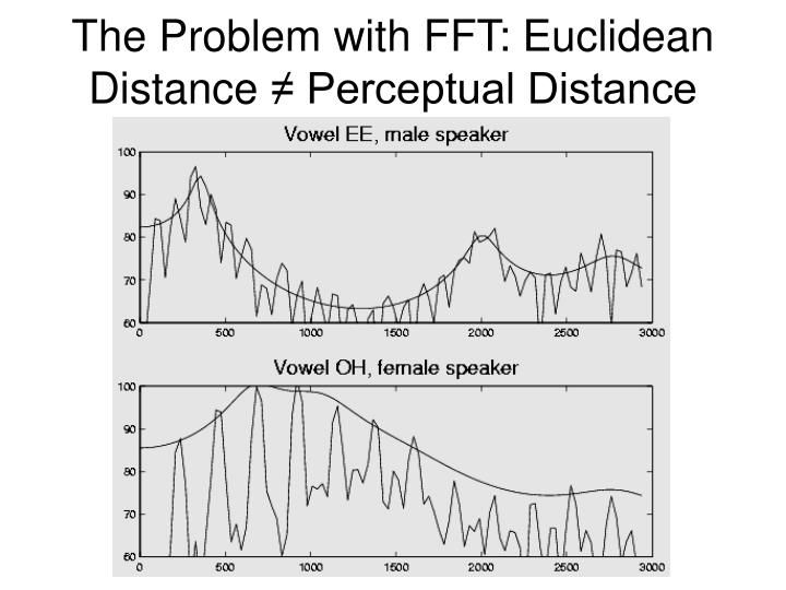 The Problem with FFT: Euclidean Distance