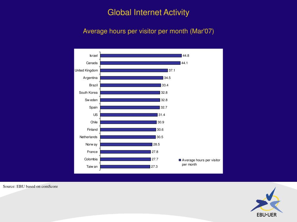 Global Internet Activity