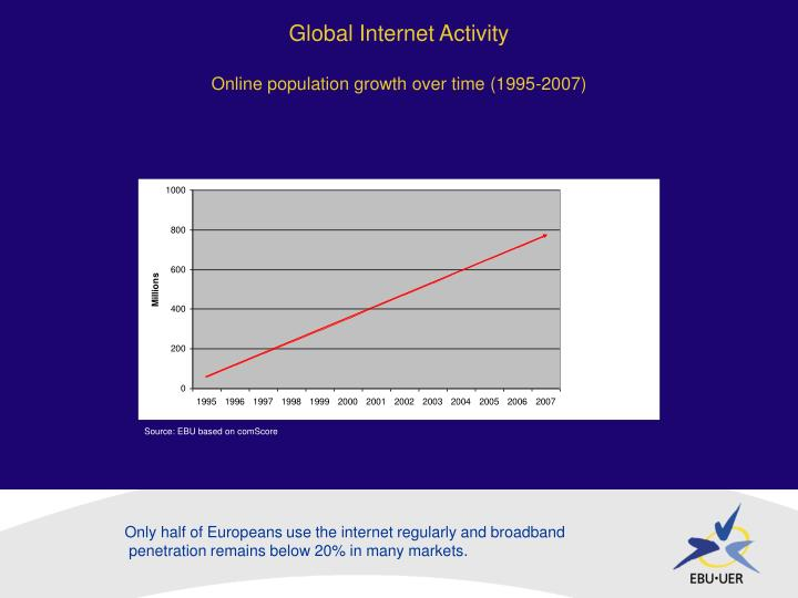 Global internet activity online population growth over time 1995 2007