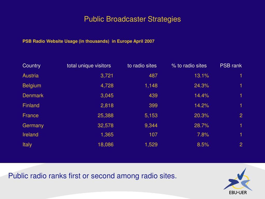 Public Broadcaster Strategies
