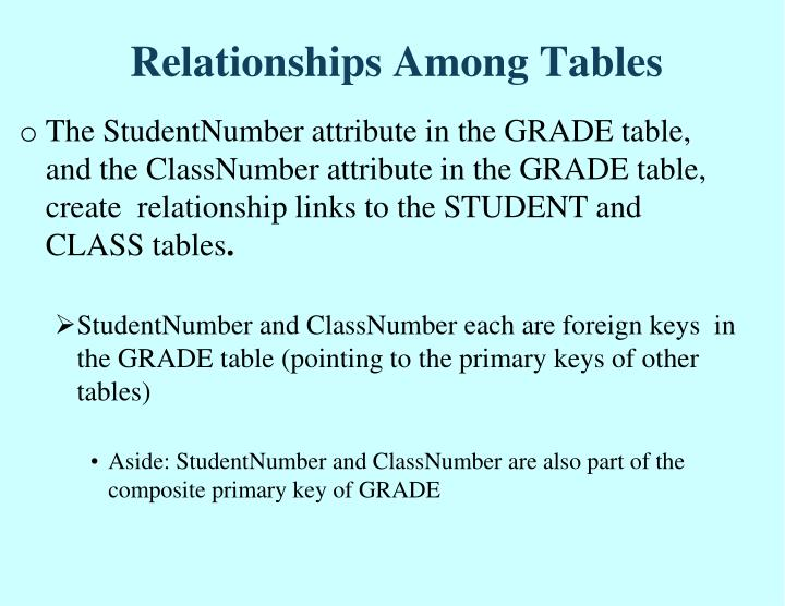 Relationships Among Tables