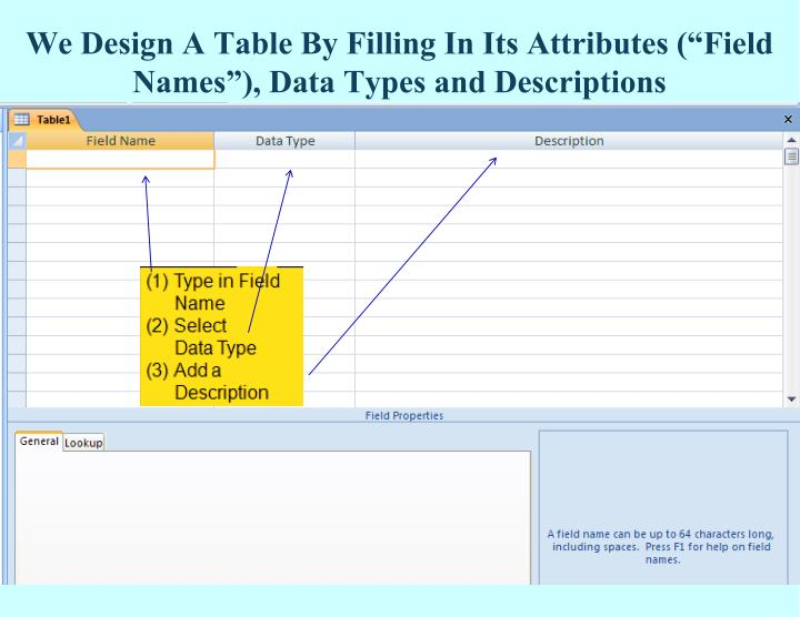 "We Design A Table By Filling In Its Attributes (""Field Names""), Data Types and Descriptions"
