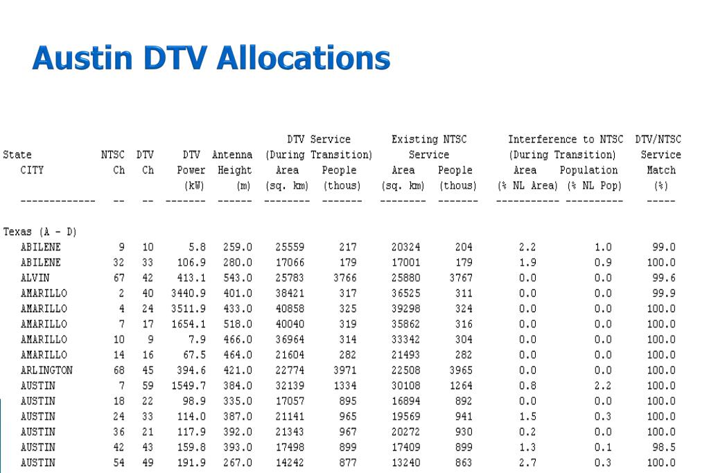 Austin DTV Allocations