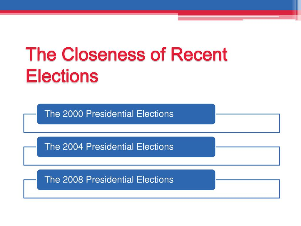 The Closeness of Recent Elections
