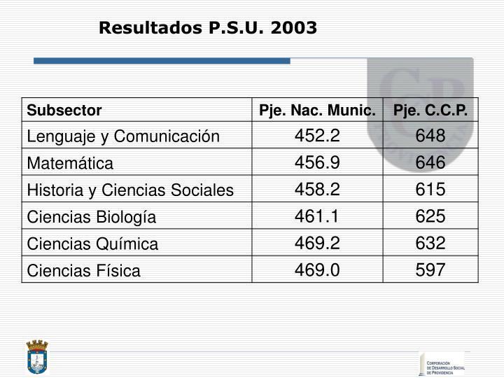 Resultados P.S.U. 2003