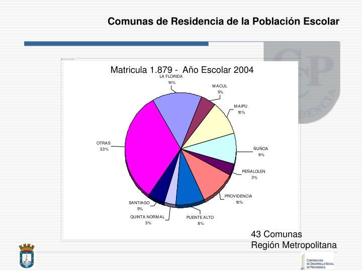 Comunas de Residencia de la Población Escolar