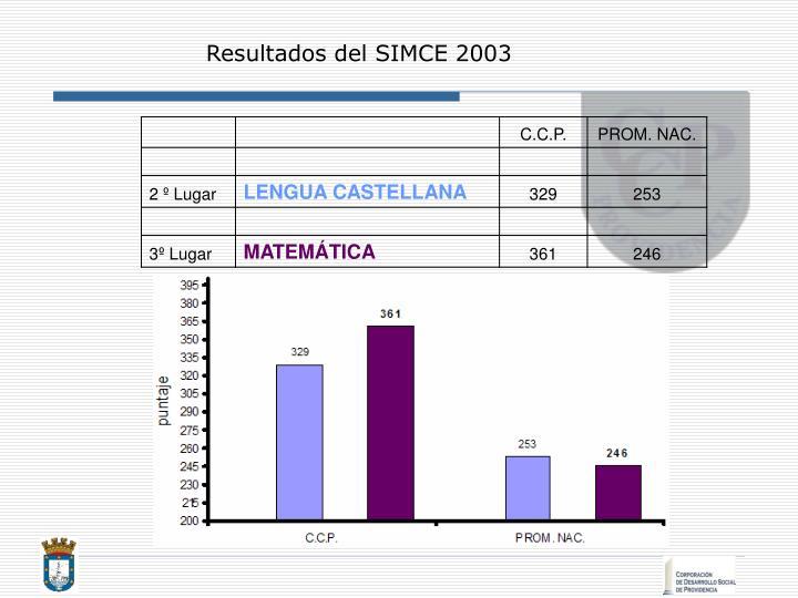 Resultados del SIMCE 2003