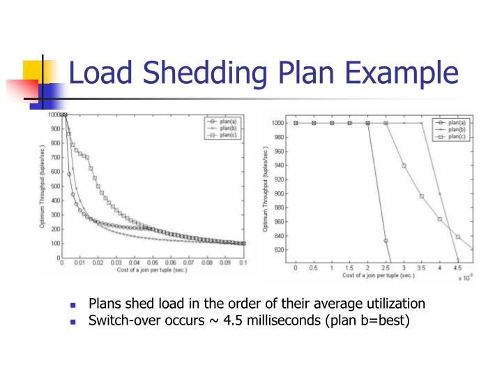 load shedding plan example n Top Result 70 Unique 5748 R Example Gallery 2018 Shdy7