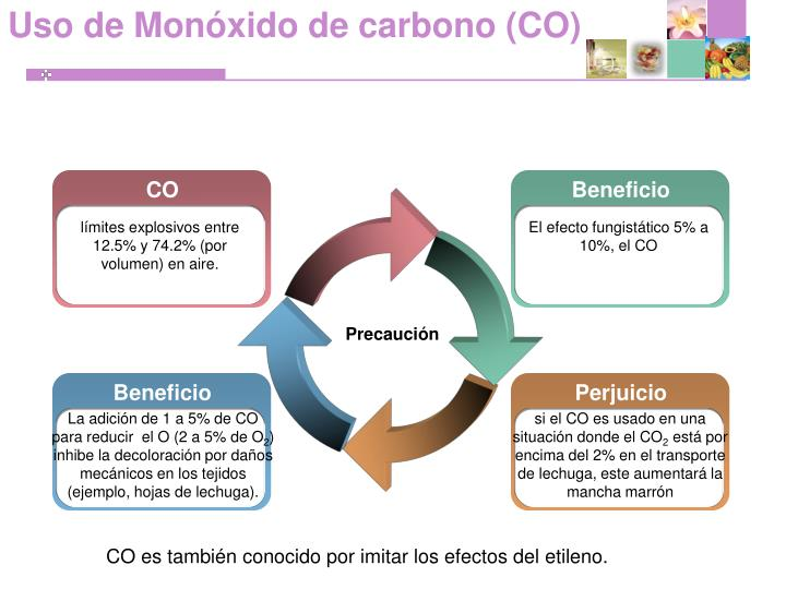 Uso de Monóxido de