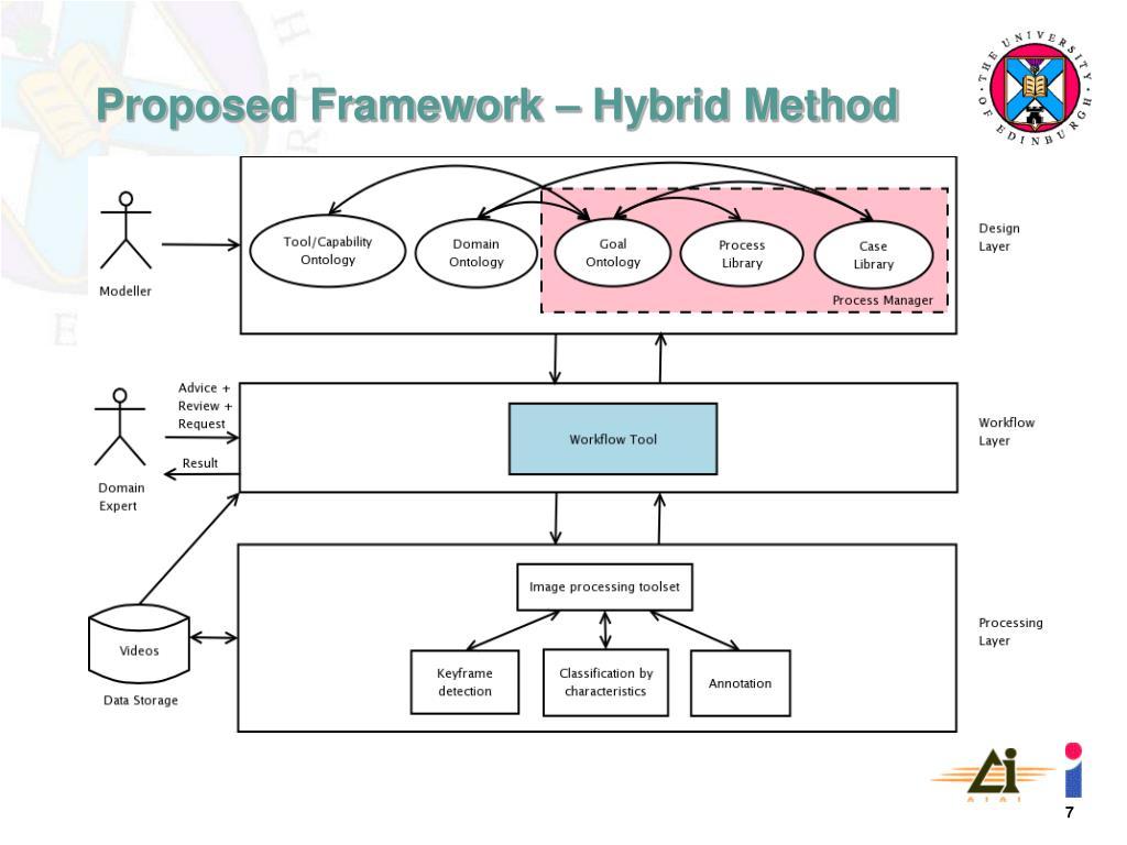 Proposed Framework – Hybrid Method