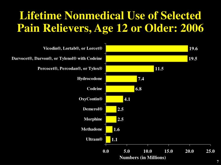 Lifetime Nonmedical Use of Selected