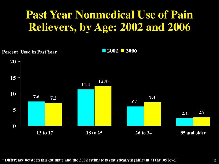 Past Year Nonmedical Use of Pain Relievers, by Age: 2002 and 2006