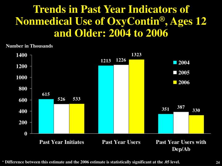 Trends in Past Year Indicators of Nonmedical Use of OxyContin