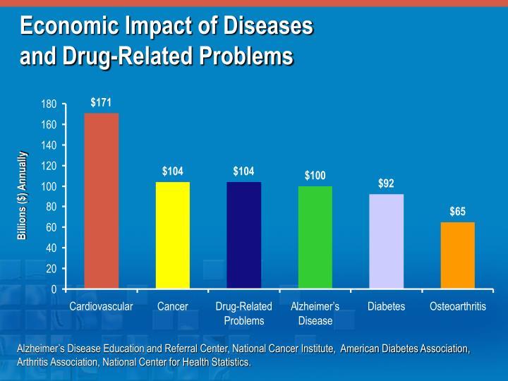 Economic Impact of Diseases