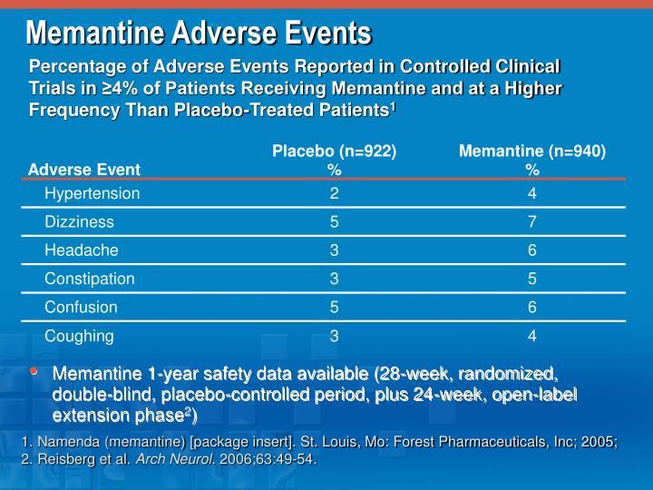 Memantine Adverse Events
